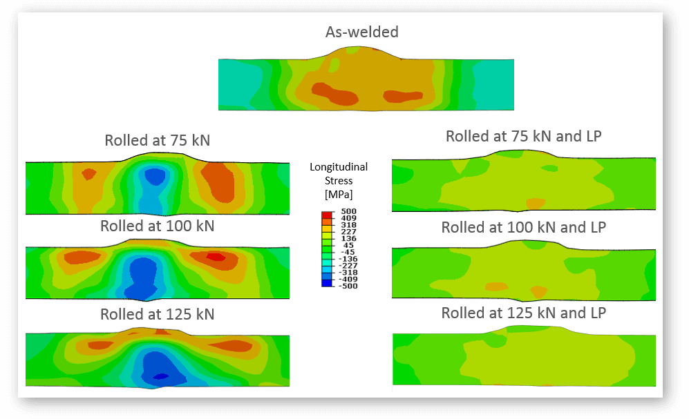 Residual stress measurement in additive manufactured Ti-6Al-4V shown as contour maps of lonrigudinal residual stress distributions in as-welded condition (top), cold-rolled with 75, 100 and 125 kN (left) and cold-rolled to the same levels and laser processed (right).