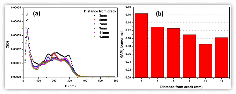 (a) SANS data showing the increase in fractional size distribution of cavities and (b) EBSD data showing higher values of KAMa lognormal, as approaching the crack, along a line normal to the crack.