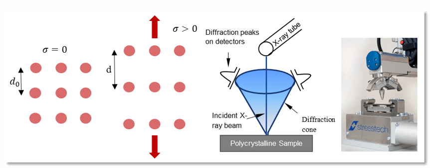 Infographic of the principle of X-ray diffraction for residual stress measurements.